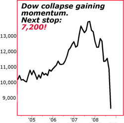 Dow collapse gaining momentum